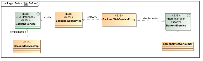 paluch biz - Branch by Abstraction, securing it with JUnit